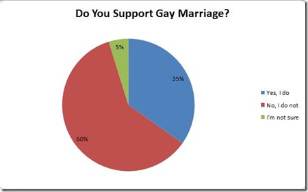 gay_marriage_poll
